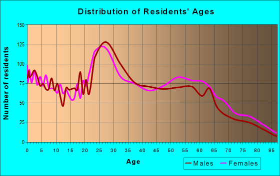 Age and Sex of Residents in zip code 66214
