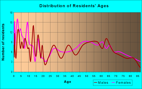 Age and Sex of Residents in zip code 66411