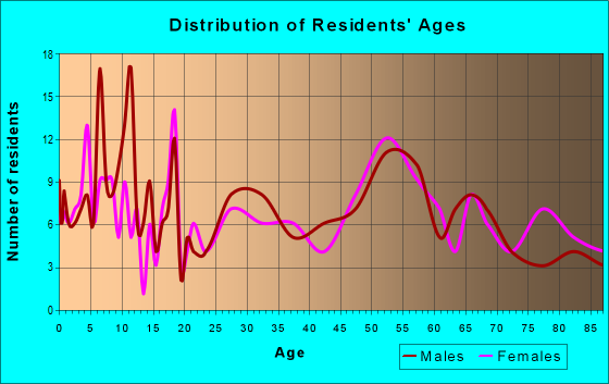 Age and Sex of Residents in zip code 66427