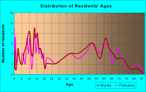 Age and Sex of Residents in zip code 66431