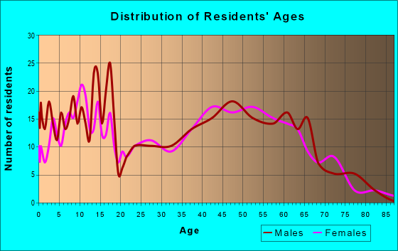 Age and Sex of Residents in zip code 66440