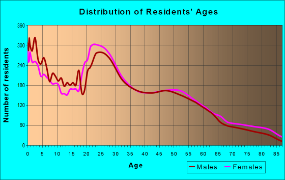 Age and Sex of Residents in zip code 66441
