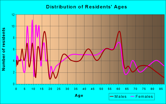 Age and Sex of Residents in zip code 66449