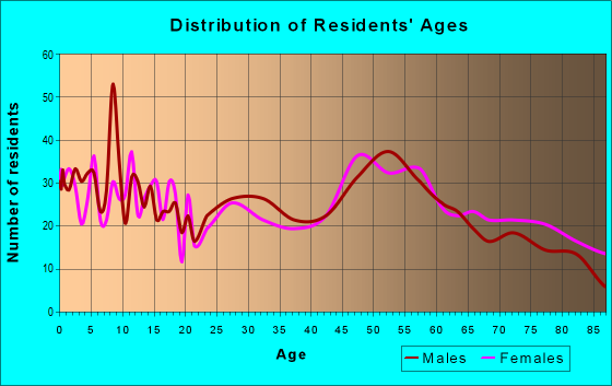 Age and Sex of Residents in zip code 66508
