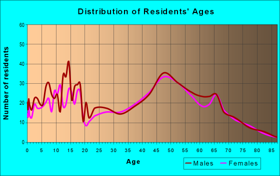 Age and Sex of Residents in zip code 66512