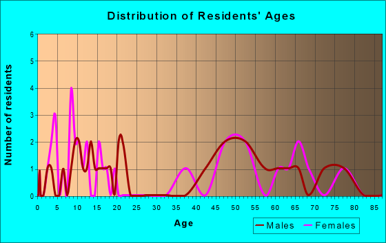 Age and Sex of Residents in zip code 66518