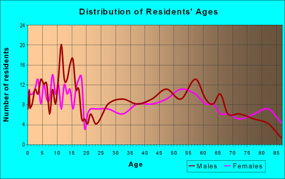 Age and Sex of Residents in zip code 66521