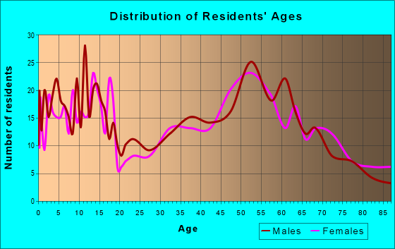 Age and Sex of Residents in zip code 66524