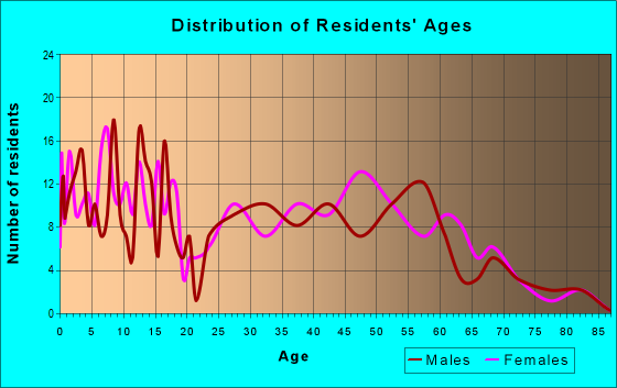 Age and Sex of Residents in zip code 66531
