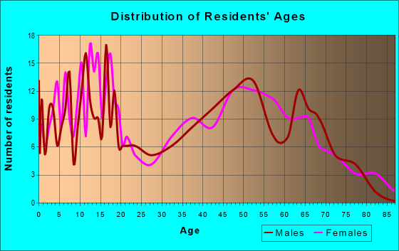 Age and Sex of Residents in zip code 66537