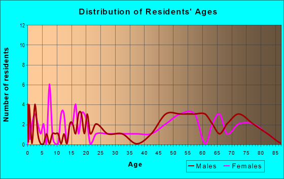 Age and Sex of Residents in zip code 66544