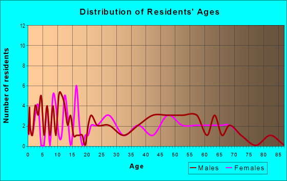 Age and Sex of Residents in zip code 66552