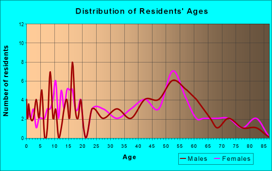 Age and Sex of Residents in zip code 66554