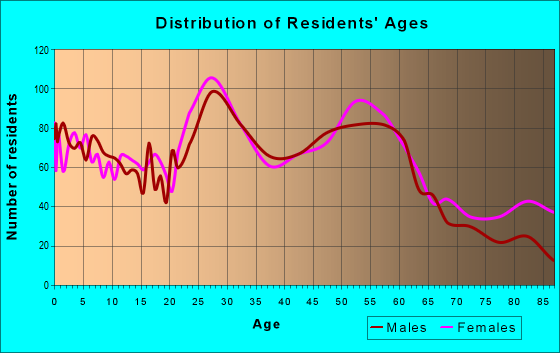 Age and Sex of Residents in zip code 66606