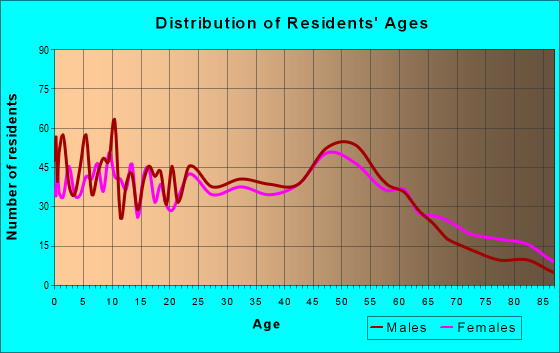 Age and Sex of Residents in zip code 66608