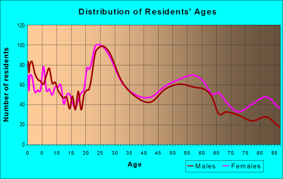 Age and Sex of Residents in zip code 66611