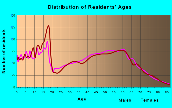Age and Sex of Residents in zip code 66618