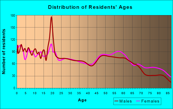 Age and Sex of Residents in zip code 66701