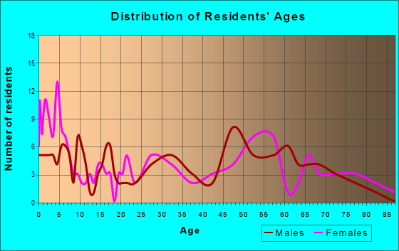 Age and Sex of Residents in zip code 66710