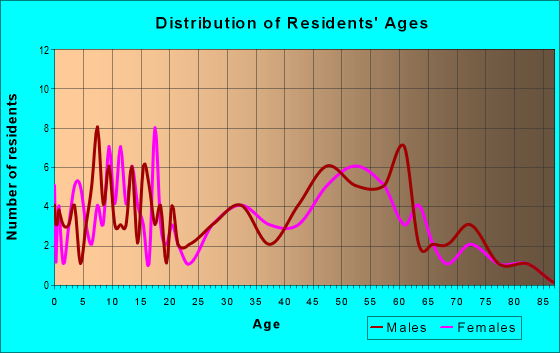 Age and Sex of Residents in zip code 66711