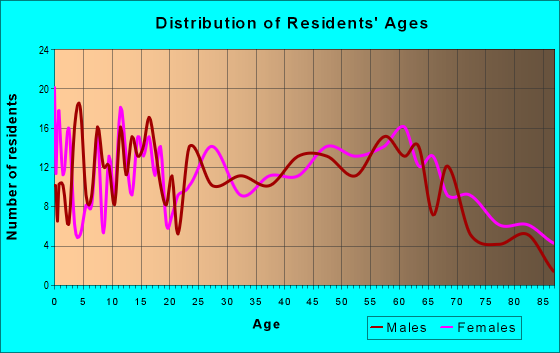 Age and Sex of Residents in zip code 66712