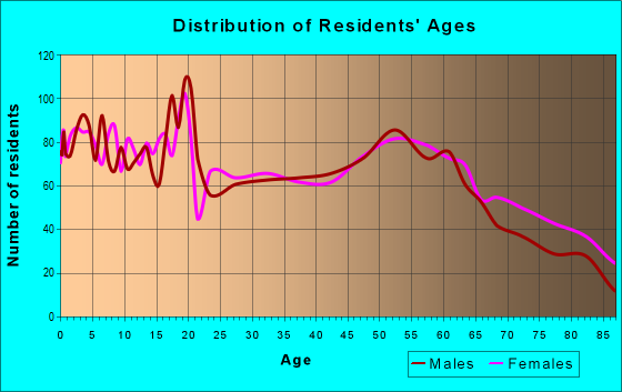 Age and Sex of Residents in zip code 66720