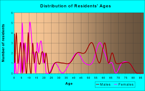 Age and Sex of Residents in zip code 66732