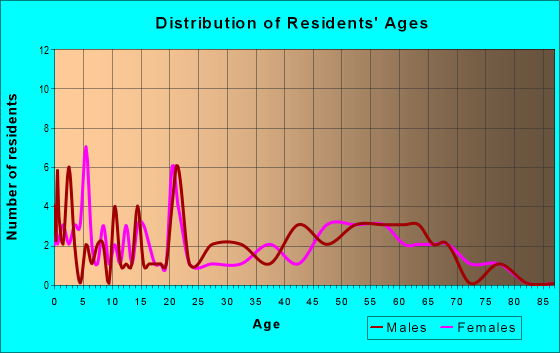 Age and Sex of Residents in zip code 66738