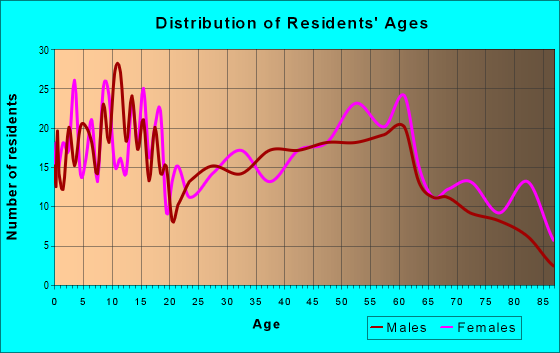 Age and Sex of Residents in zip code 66748