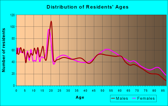 Age and Sex of Residents in zip code 66749