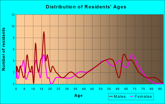 Age and Sex of Residents in zip code 66754