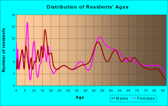 Age and Sex of Residents in zip code 66755