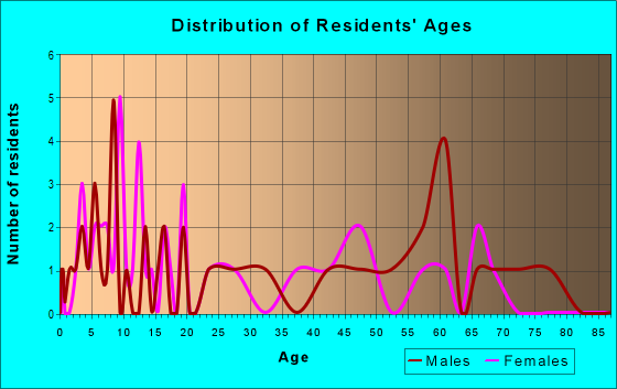 Age and Sex of Residents in zip code 66758