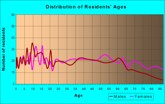 Age and Sex of Residents in zip code 66763