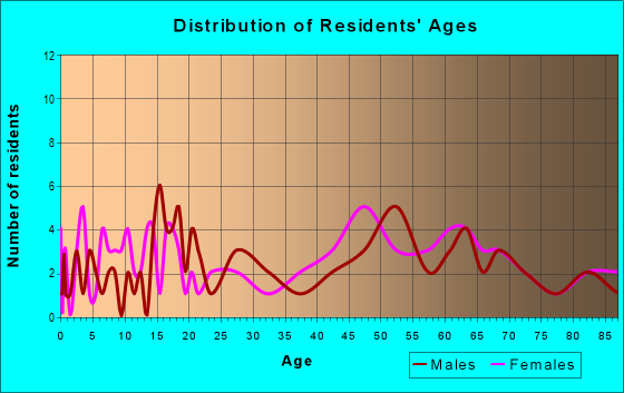 Age and Sex of Residents in zip code 66767