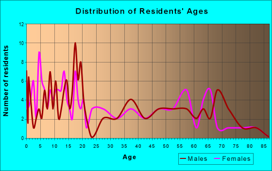 Age and Sex of Residents in zip code 66769
