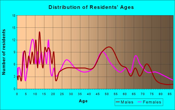 Age and Sex of Residents in zip code 66771