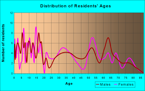 Age and Sex of Residents in zip code 66779