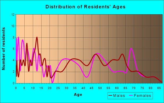Age and Sex of Residents in zip code 66780