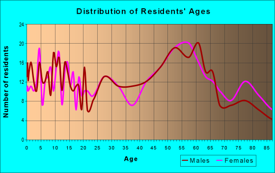 Age and Sex of Residents in zip code 66783