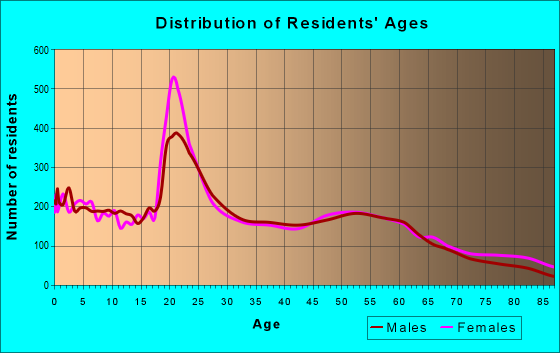 Age and Sex of Residents in zip code 66801