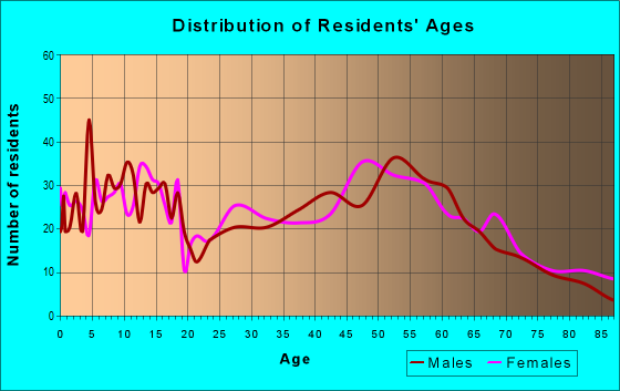 Age and Sex of Residents in zip code 66839