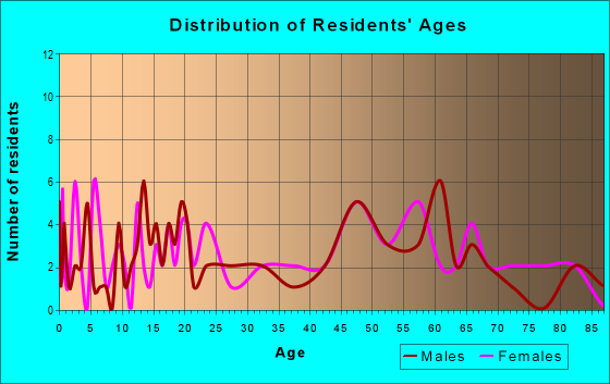 Age and Sex of Residents in zip code 66849