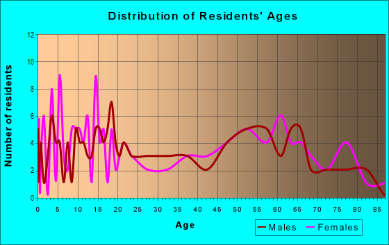 Age and Sex of Residents in zip code 66852