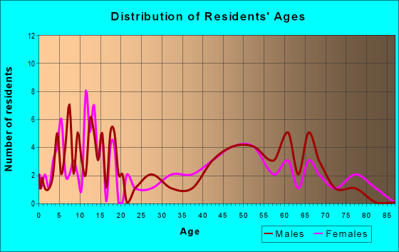 Age and Sex of Residents in zip code 66858