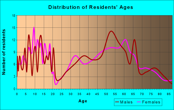 Age and Sex of Residents in zip code 66860