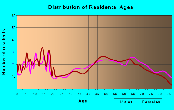 Age and Sex of Residents in zip code 66861