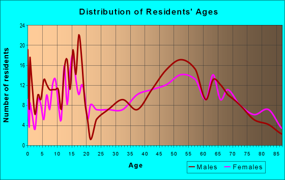 Age and Sex of Residents in zip code 66866