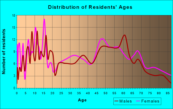 Age and Sex of Residents in zip code 66871