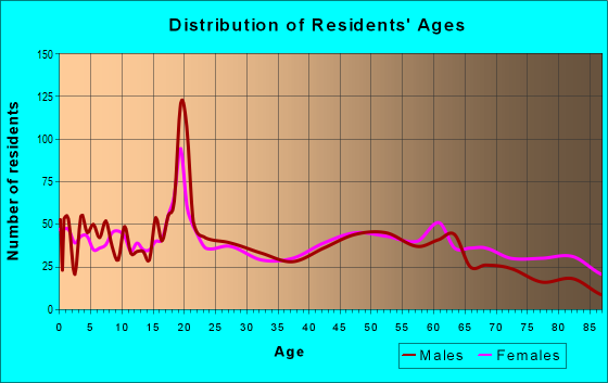 Age and Sex of Residents in zip code 66901